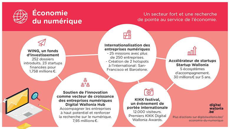 Digital Wallonia. Stratégie numérique de la Wallonie. Thème Economie du numérique