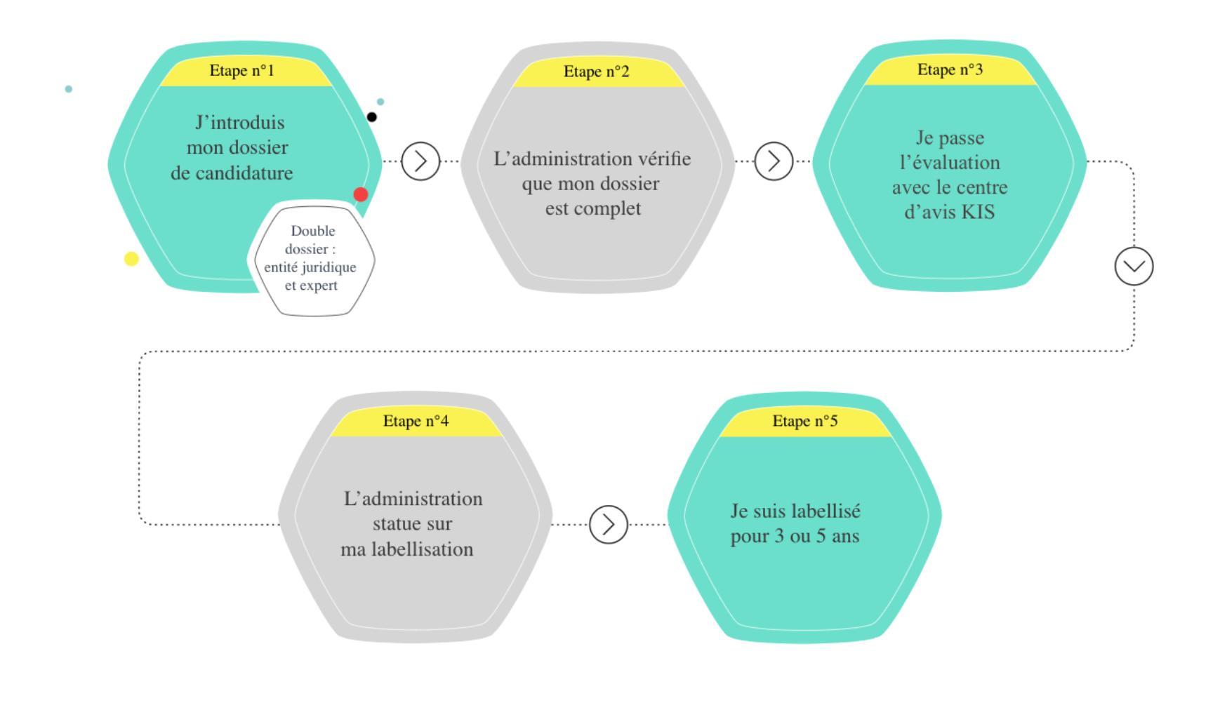 """Processus de labellisation des prestataires KIS dans le cadre des """"chèque-cybersécurité"""""""