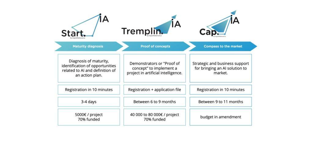 dispositifs-financiers-aide-transformation-numérique-DW4AI
